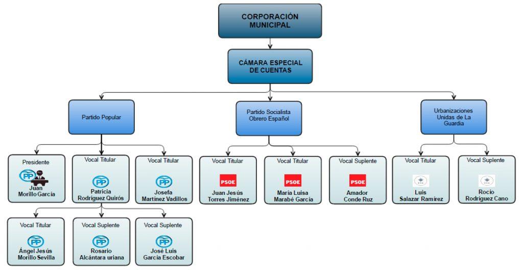 diagrama-camara-cuentas