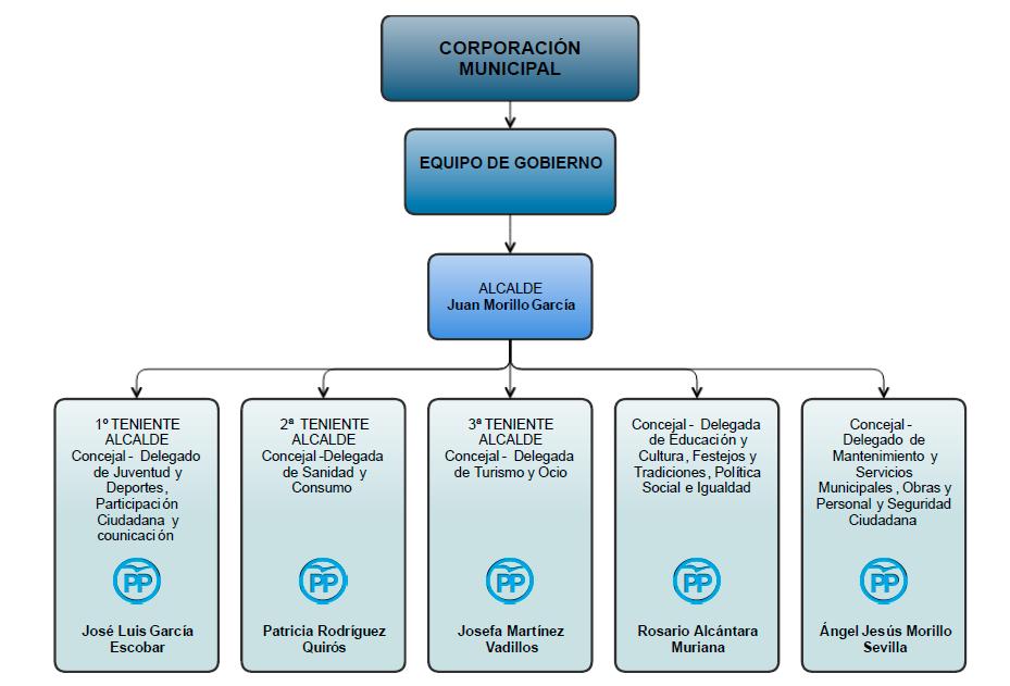 equipo-gobierno-diagrama