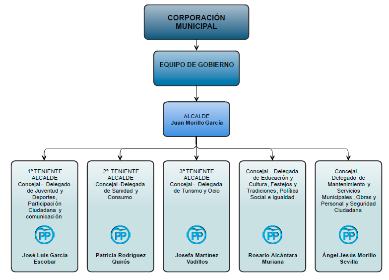 equipo-gobierno-diagrama1
