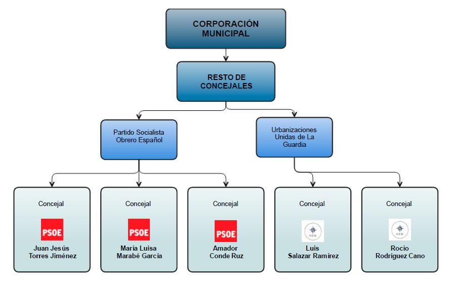 resto-concejales-diagrama