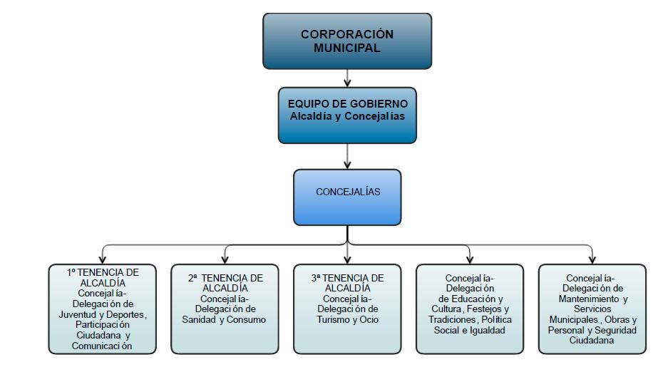 estructura-concejalias