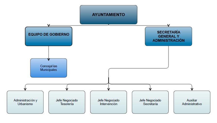 estructura-secretaria-general-y-adminitracion
